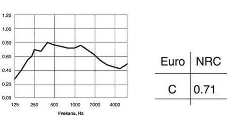 Acoustima102 Acoustic graph