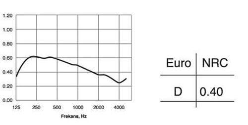 Acoustima101 Acoustic graph